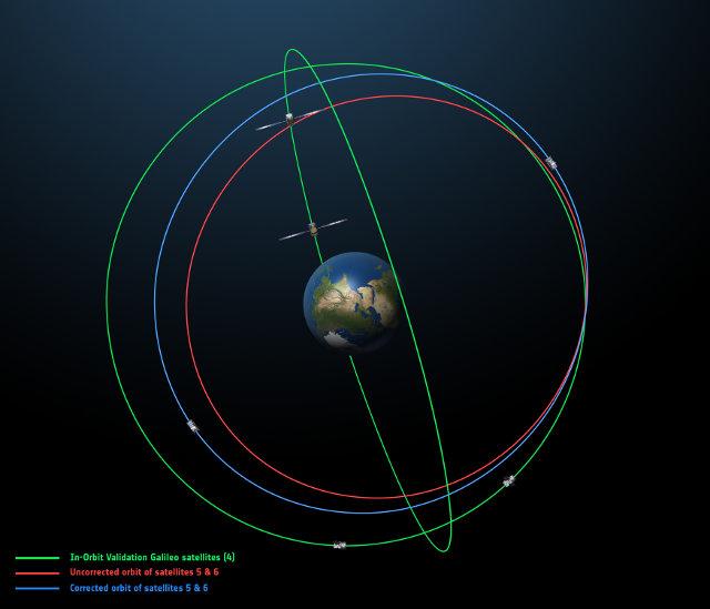 In rosso l'orbita originale in cui erano finiti i due satelliti Galileo, in blu la loro orbita dopo le manovre correttive e in verde l'orbita degli altri quattro satelliti Galileo lanciati in precedenza (Immagine ESA)