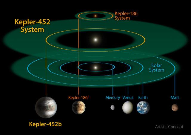 Confronto tra il sistema di Kepler-452, il sistema solare e quello di Kepler-186 (Immagine NASA/JPL-CalTech/R. Hurt)