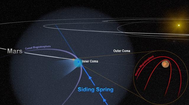 Schema del passaggio ravvicinato a Marte della cometa C/2013 A1 Siding Spring (Immagine NASA/Goddard)