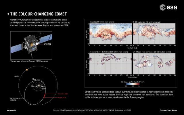 Variazioni di colore rilevate sulla superficie della cometa 67P/Churyumov-Gerasimenko (Immagine ESA/ATG medialab; Data: ESA/Rosetta/VIRTIS/INAF-IAPS/OBS DE PARIS-LESIA/DLR; G. Filacchione et al (2016))
