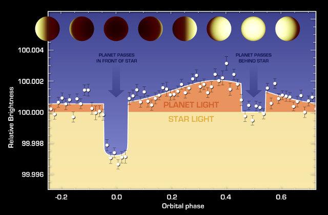 Le variazioni di luminosità sul pianeta 55 Cancri e (Immagine NASA/JPL-Caltech/University of Cambridge)