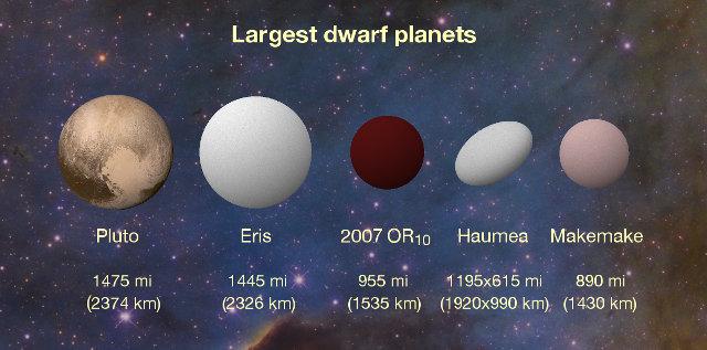 Rappresentazione artistica dei più grandi pianeti nani del sistema solare (Immagine Konkoly Observatory/András Pál, Hungarian Astronomical Association/Iván Éder, NASA/JHUAPL/SwRI)