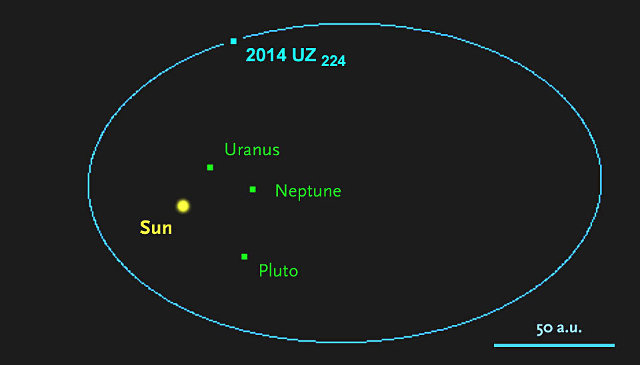 L'orbita di 2014 UZ224 (Immagine cortesia JPL Horizons / Sky and Telescope)
