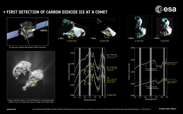 Le rilevazioni di ghiaccio secco con le analisi spettrali e le indicazioni dell'area (Immagine Data: ESA/Rosetta/VIRTIS/INAF-IAPS/OBS DE PARIS-LESIA/DLR; Reprinted with permission from G. Filacchione et al., Science 10.1126/science.aag3161 (2016); context image: ESA/Rosetta/NavCam – CC BY-SA IGO 3.0)
