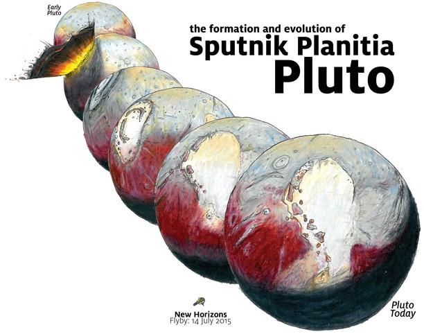 La possibile origine di Sputnik Planitia e il successivo riorientamento di Plutone (Immagine cortesia James Keane)