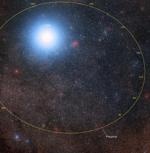 La possibile orbita di Proxima Centauri. I numeri sono in millenni (Immagine P. Kervella (CNRS/U. of Chile/Observatoire de Paris/LESIA), ESO/Digitized Sky Survey 2, D. De Martin/M. Zamani)