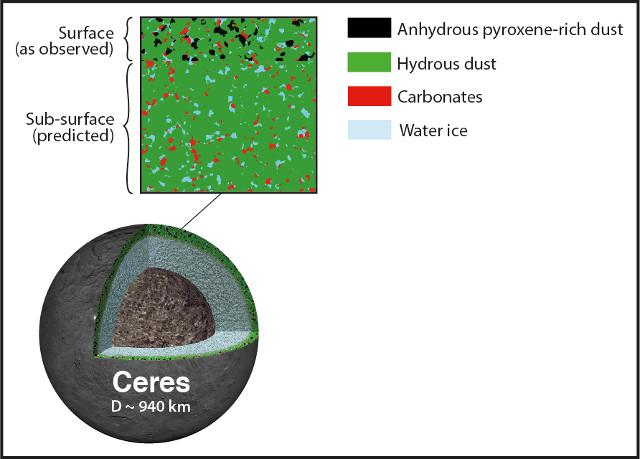 Sezione di Cerere con i materiali presenti (Immagine Pierre Vernazza, LAM–CNRS/AMU)