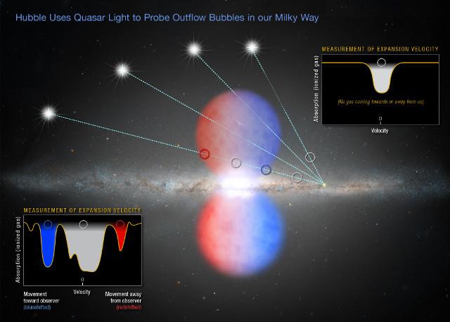 Illustrazione delle bolle di Fermi e dell'uso di quasar per studiarle (Immagine NASA, ESA, and Z. Levy (STScI))