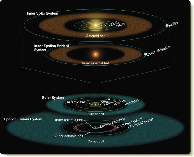 Confronto tra pianeti e cinture di detriti presenti nel Sistema solare e nel sistema di Epsilon Eridani (Immagine NASA/JPL/Caltech/R. Hurt (SSC))