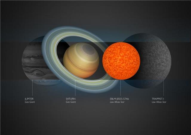 EBLM J0555-57Ab paragonata con TRAPPIST-1, Giove e Saturno (Immagine cortesia Amanda Smith)