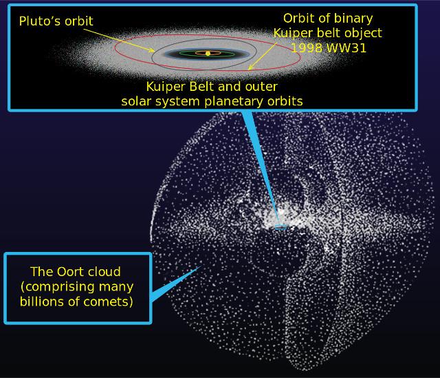 Concetto artistico della fascia di Kuiper e della nube di Oort (Immagine NASA/JPL)
