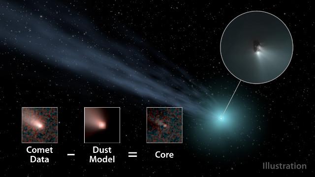 Illustrazione della stima delle dimensioni delle comete (Immagine ASA/JPL-Caltech)