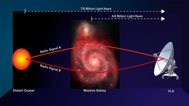 Schema del funzionamento della rilevazione del campo gravitazionale di una galassia (Immagine Bill Saxton, NRAO/AUI/NSF; NASA, Hubble Heritage Team, (STScI/AURA), ESA, S. Beckwith (STScI). Additional Processing: Robert Gendler)