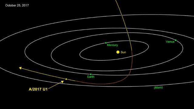 La traiettoria di A/2017 U1 attraverso il sistema solare (Immagine NASA/JPL-Caltech)