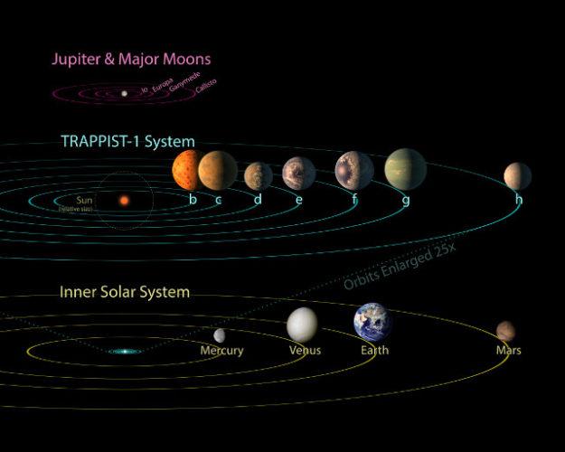 Giove e le sue grandi lune, il sistema di TRAPPIST-1 e il sistema solare (Immagine NASA/JPL-Caltech)