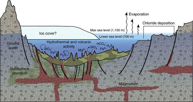 Diagramma dell'origine di alcuni depositi nel bacino di Eridania (Immagine NASA)