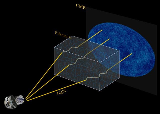 Le traiettorie della della radiazione cosmica di fondo