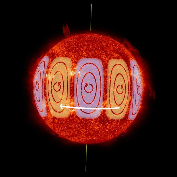 Diagramma delle onde solari di Rossby (Immagine cortesia MPS/NASA/HormesDesign)