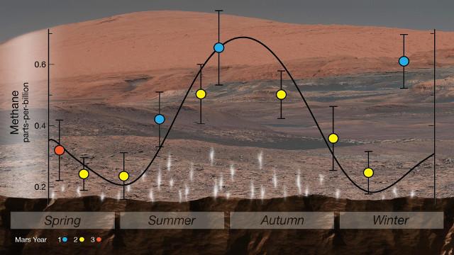 Ciclo stagionale del metano