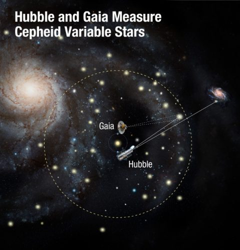 Schema di Hubble e Gaia al lavoro (Immagine NASA, ESA, and A. Feild (STScI))