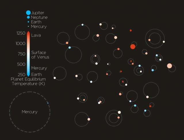 44 esopianeti rilevati dal telescopio spaziale Kepler confermati in un colpo solo