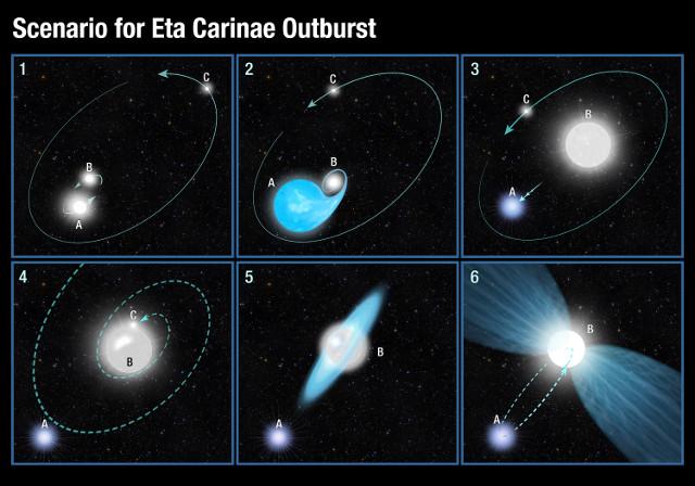 Forse nel sistema di Eta Carinae c'erano tre stelle e una venne distrutta