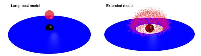 Modelli del disco di accrescimento