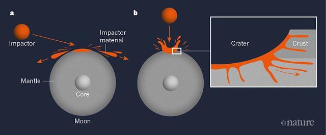 Una spiegazione alla scarsa presenza di oro e altri elementi rari sulla Luna