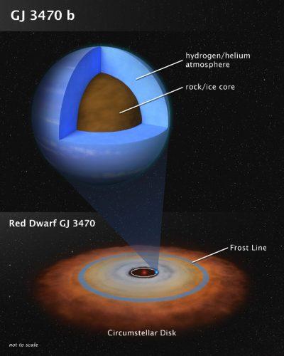 Uno studio dell'atmosfera dell'esopianeta Gliese 3470 b