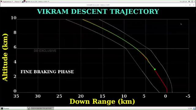 Non è riuscito l'allunaggio del lander indiano Vikram e del rover Pragyan