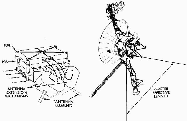 Un diagramma della NASA della locazione dello strumento PWS e dell'antenna in comune con lo strumento PRA