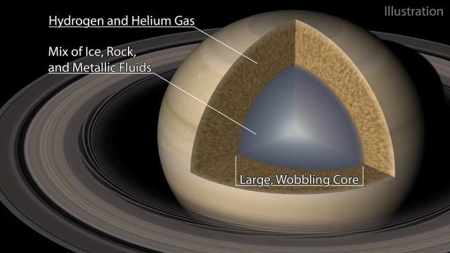 La possibile struttura di Saturno (Immagine cortesia Caltech/R. Hurt (IPAC))