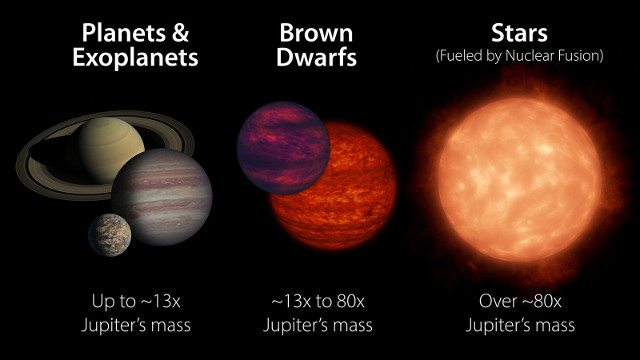 Un'infografica (NASA/JPL-Caltech) che offre un confronto tra le dimensioni di pianeti, nane brune e stelle molto piccole