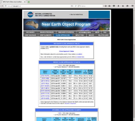 La home page del sito del Center for NEO Studies (CNEOS)