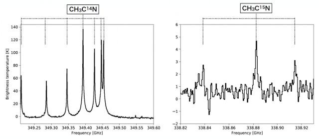 Spettri di acetonitrile su Titano