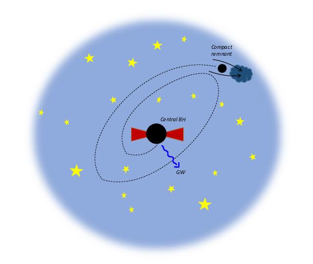 Illustrazione del meccanismo di crescita rapida dei buchi neri supermassicci