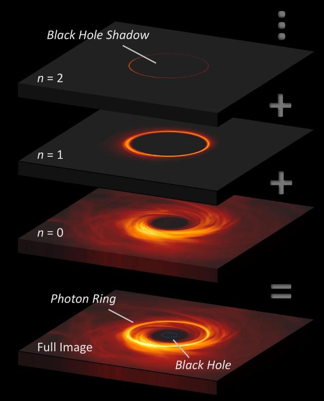 Schema degli anelli di fotoni attorno a un buco nero