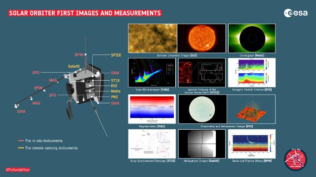 Le prime immagini e rilevazioni di Solar Orbiter