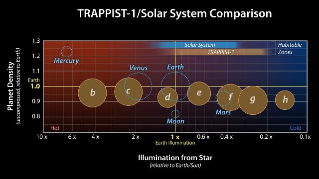 Un confronto tra le densità e l'illuminazione dei pianeti di TRAPPIST-1 e tra i pianeti rocciosi del sistema solare rispetto alla Terra