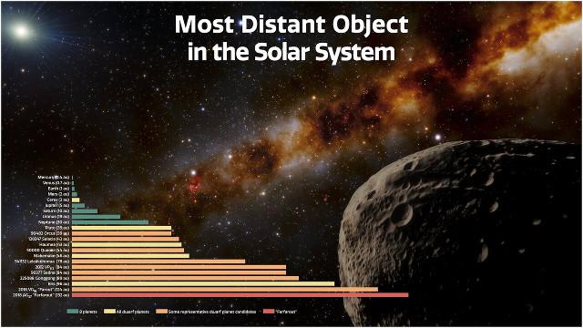 Distanze di pianeti, pianeti nani e Farfarout dal Sole