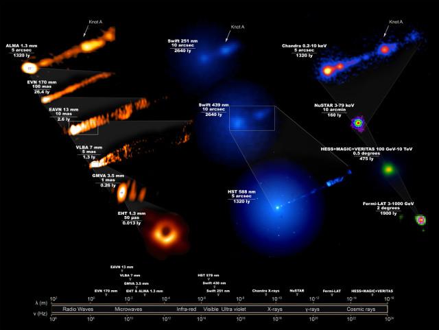 L'area attorno al buco nero supermassiccio al centro della galassia M87 vista nelle varie bande dello spettro elettromagnetico nel corso della campagna di osservazioni del 2017